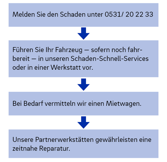 Schaden Schnell Service Offentliche Versicherung Braunschweig